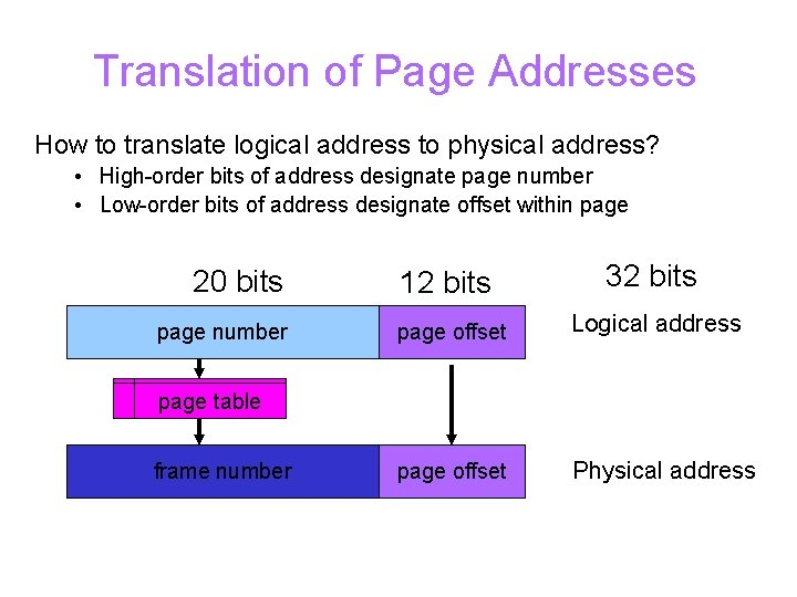 Translation of Page Addresses How to translate logical address to physical address? • High-order