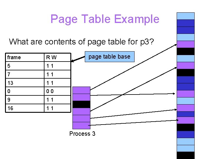 Page Table Example What are contents of page table for p 3? frame RW