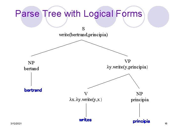 Parse Tree with Logical Forms S write(bertrand, principia) VP y. write(y, principia) NP bertand