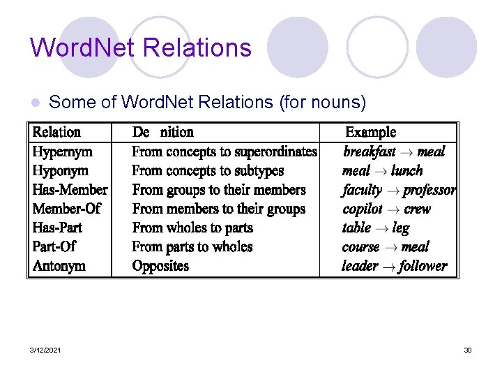Word. Net Relations l Some of Word. Net Relations (for nouns) 3/12/2021 30