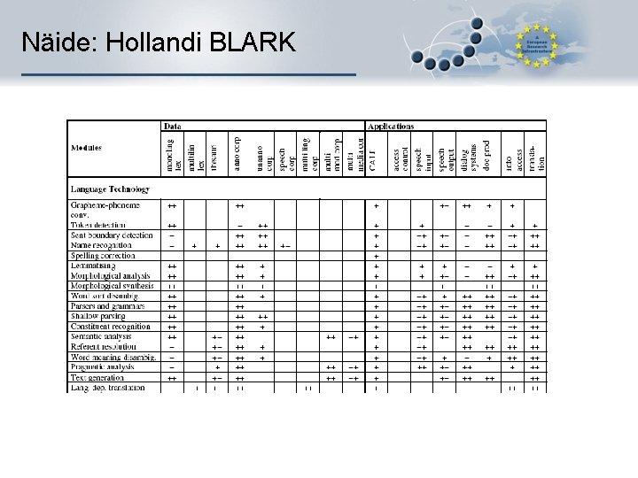 Näide: Hollandi BLARK
