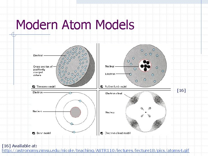 Modern Atom Models [16] Available at: http: //astronomy. nmsu. edu/nicole/teaching/ASTR 110/lectures/lecture 18/pics/atoms 4. gif