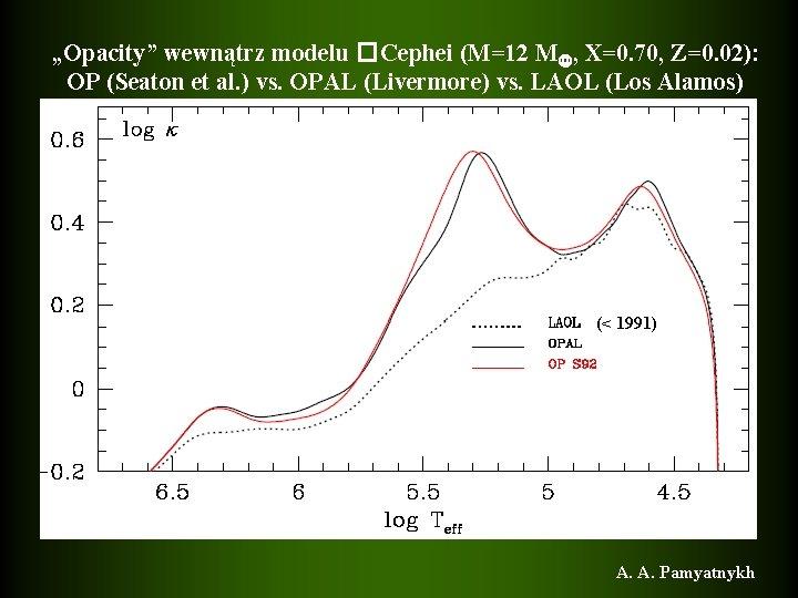 """""""Opacity"""" wewnątrz modelu �Cephei (M=12 M , X=0. 70, Z=0. 02): OP (Seaton et"""