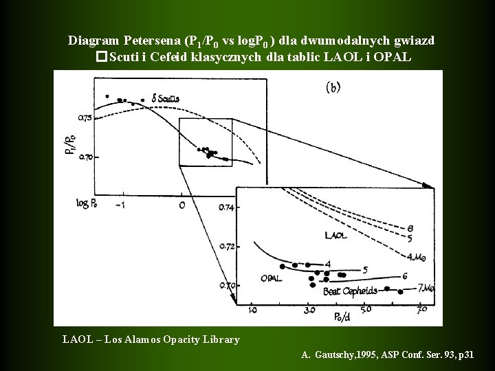Diagram Petersena (P 1/P 0 vs log. P 0 ) dla dwumodalnych gwiazd �Scuti