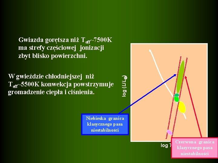 W gwieździe chłodniejszej niż Teff~5500 K konwekcja powstrzymuje gromadzenie ciepła i ciśnienia. log (L/L