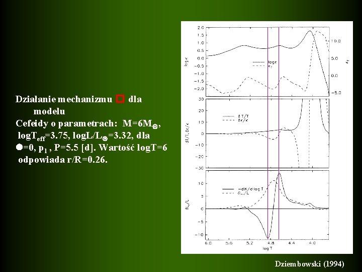 Działanie mechanizmu � dla modelu Cefeidy o parametrach: M=6 M , log. Teff=3. 75,