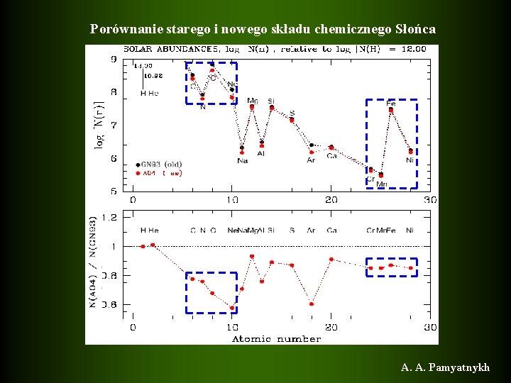 Porównanie starego i nowego składu chemicznego Słońca A. A. Pamyatnykh