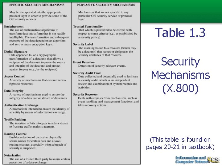 Table 1. 3 Security Mechanisms (X. 800) (This table is found on pages 20