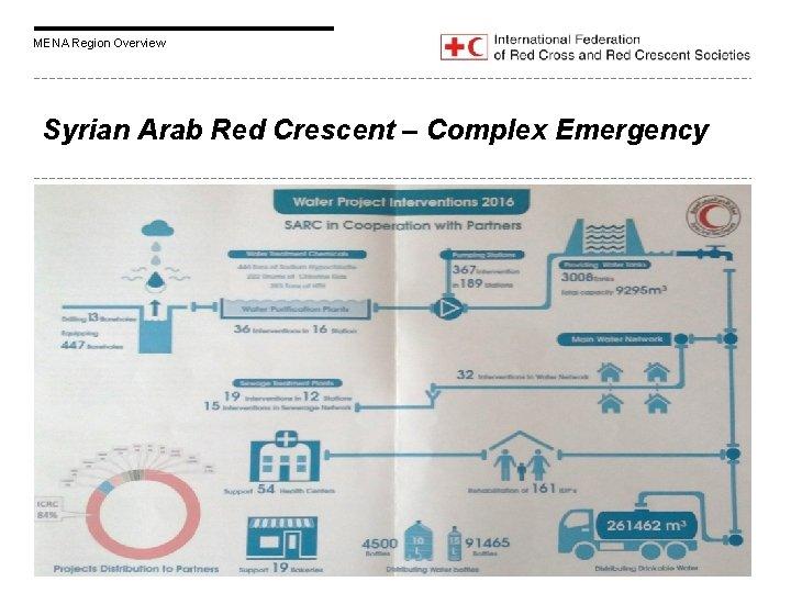MENA Region Overview Syrian Arab Red Crescent – Complex Emergency