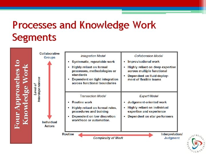 Four Approaches to Knowledge Work Processes and Knowledge Work Segments