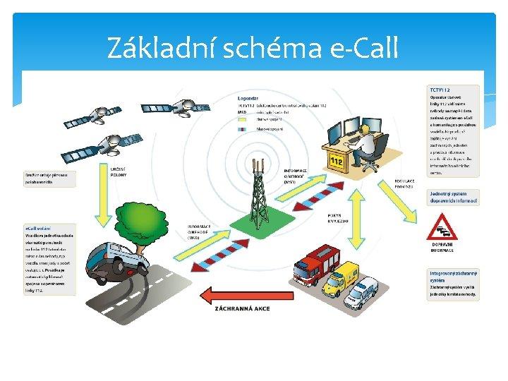 Základní schéma e-Call
