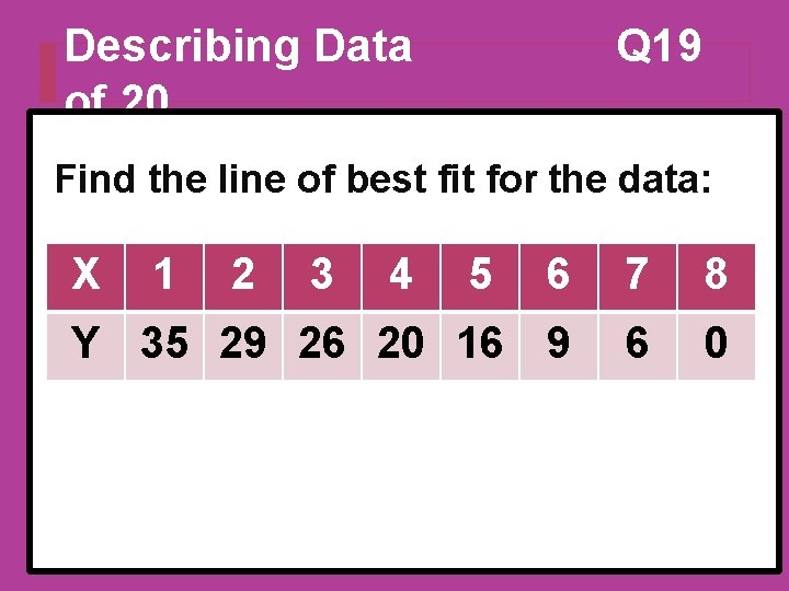 Describing Data of 20 Q 19 Find the line of best fit for the