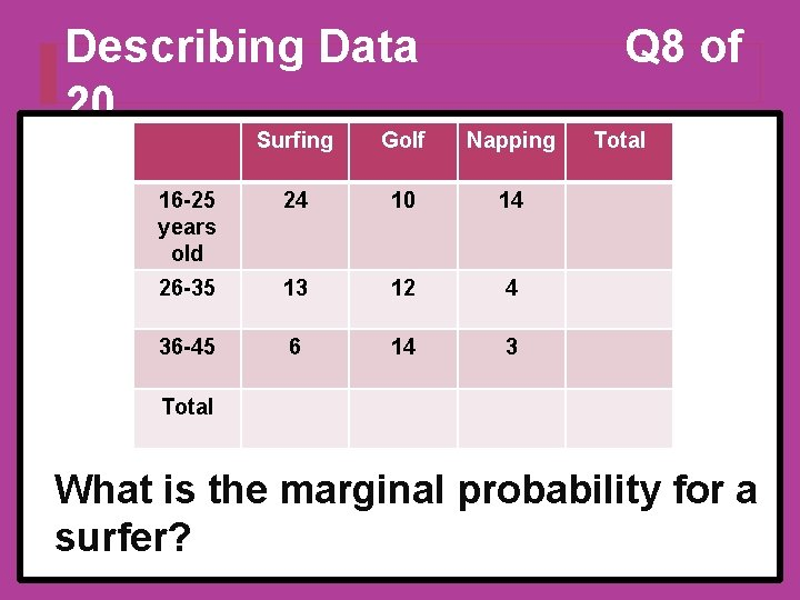 Describing Data 20 Q 8 of Surfing Golf Napping 16 -25 years old 24