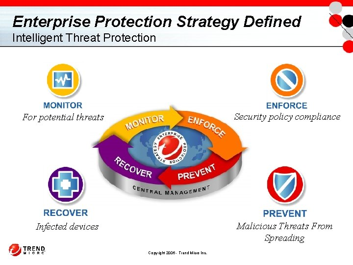 Enterprise Protection Strategy Defined Intelligent Threat Protection Security policy compliance For potential threats Malicious