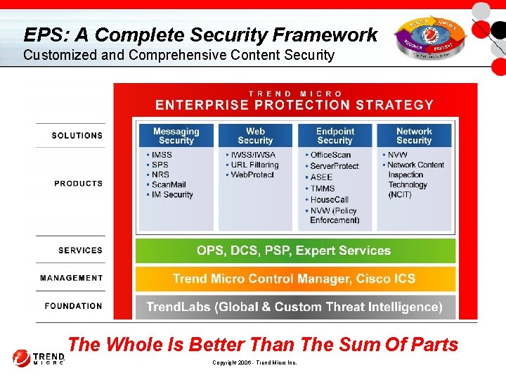 EPS: A Complete Security Framework Customized and Comprehensive Content Security The Whole Is Better