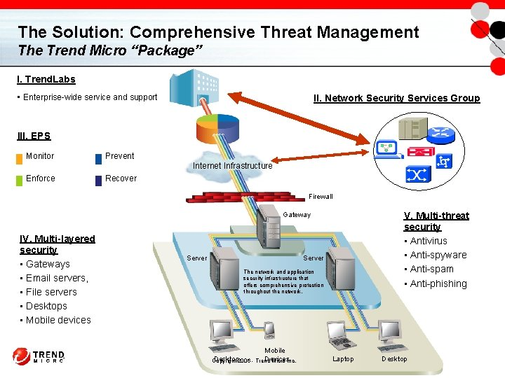 """The Solution: Comprehensive Threat Management The Trend Micro """"Package"""" I. Trend. Labs • Enterprise-wide"""