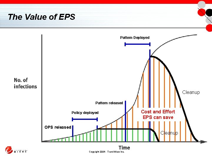 The Value of EPS Pattern Deployed Cleanup Pattern released Policy deployed Cost and Effort