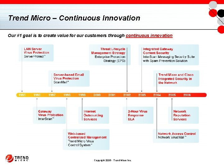 Trend Micro – Continuous Innovation Our #1 goal is to create value for our