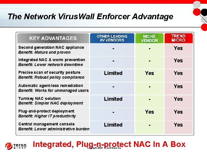 The Network Virus. Wall Enforcer Advantage Second generation NAC appliance Benefit: Mature and proven
