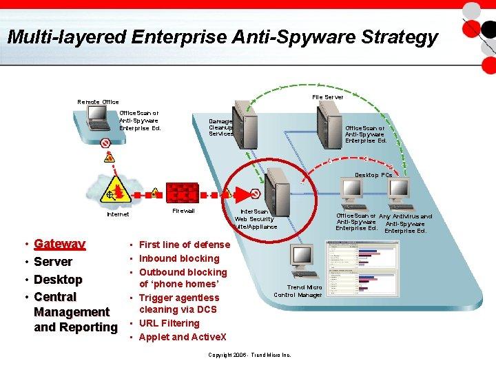 Multi-layered Enterprise Anti-Spyware Strategy File Server Remote Office. Scan or Anti-Spyware Enterprise Ed. Damage