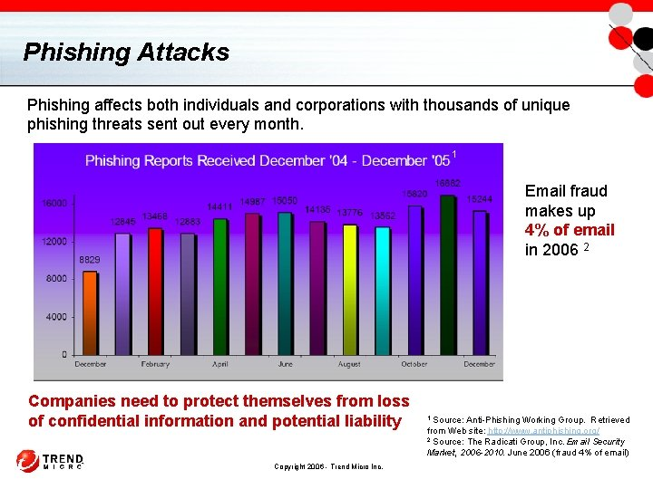 Phishing Attacks Phishing affects both individuals and corporations with thousands of unique phishing threats