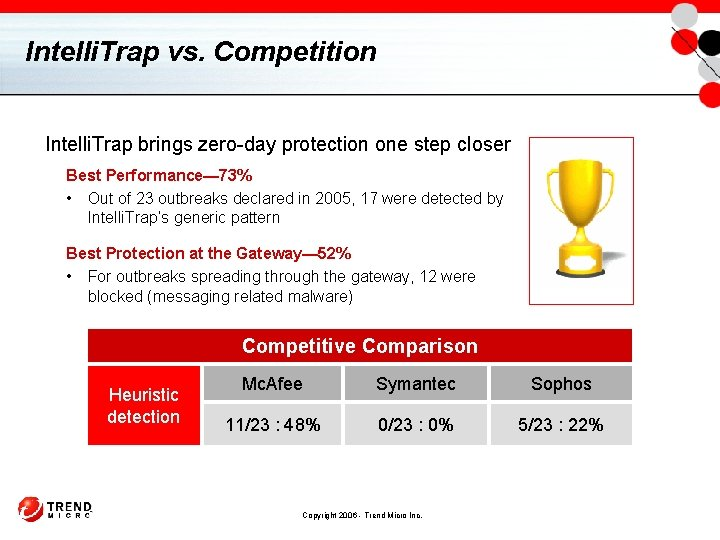 Intelli. Trap vs. Competition Intelli. Trap brings zero-day protection one step closer Best Performance—