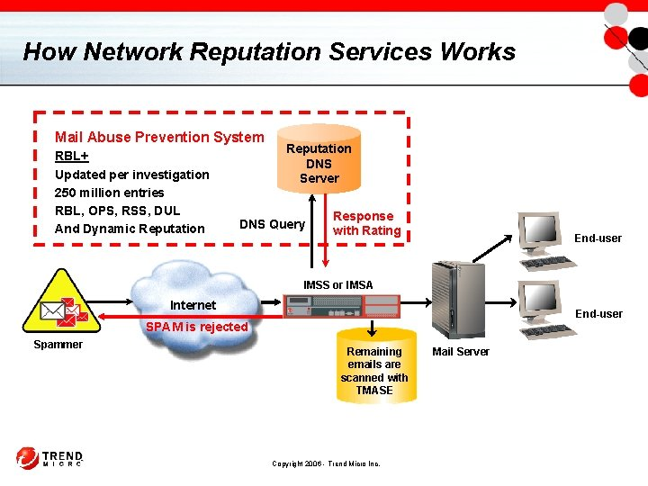 How Network Reputation Services Works Mail Abuse Prevention System RBL+ Updated per investigation 250