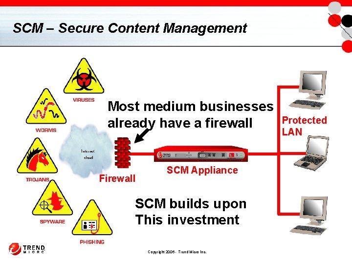 SCM – Secure Content Management Most medium businesses already have a firewall Internet cloud