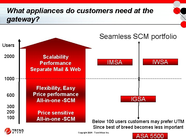 What appliances do customers need at the gateway? Seamless SCM portfolio Users 2000 Scalability