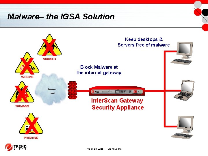 Malware– the IGSA Solution X X Keep desktops & Servers free of malware Block