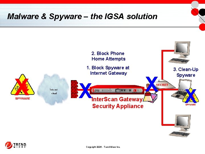 Malware & Spyware – the IGSA solution 2. Block Phone Home Attempts X 1.