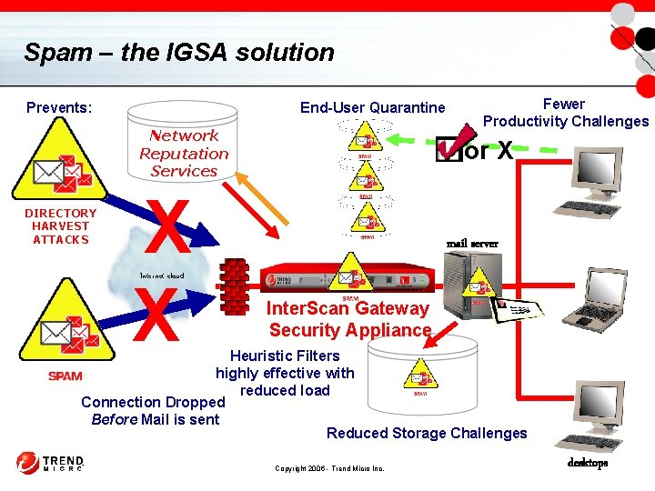 Spam – the IGSA solution End-User Quarantine Prevents: Network Reputation Services DIRECTORY HARVEST ATTACKS