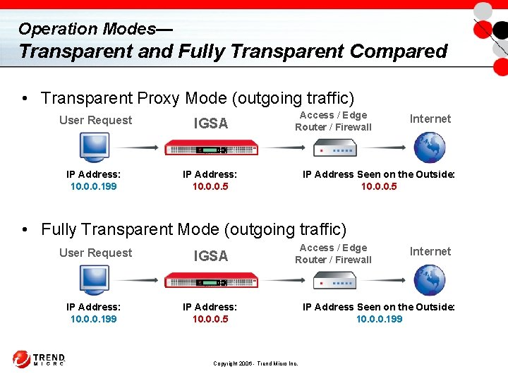 Operation Modes— Transparent and Fully Transparent Compared • Transparent Proxy Mode (outgoing traffic) User