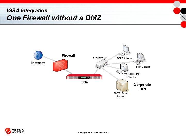 IGSA Integration— One Firewall without a DMZ Firewall Switch/Hub POP 3 Clients Internet FTP