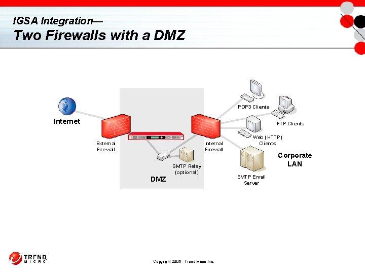 IGSA Integration— Two Firewalls with a DMZ POP 3 Clients Internet FTP Clients External