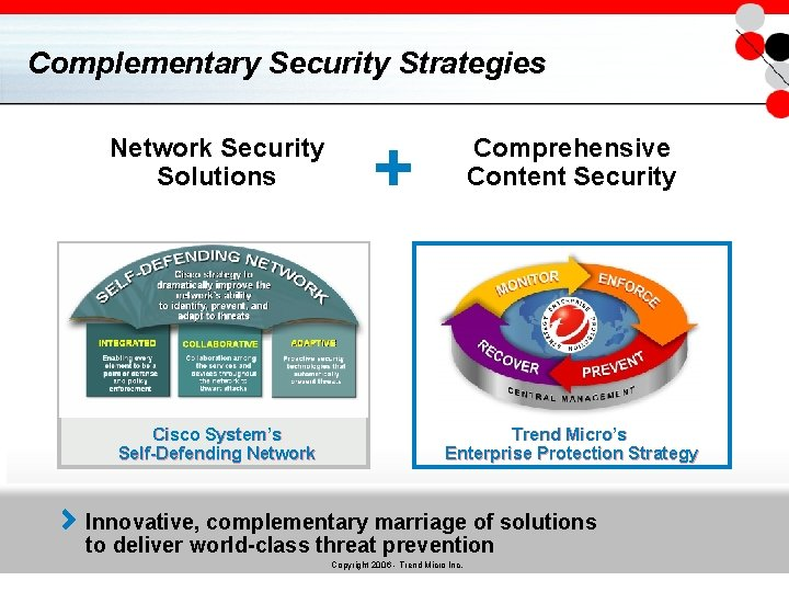 Complementary Security Strategies Network Security Solutions Cisco System's Self-Defending Network + Comprehensive Content Security