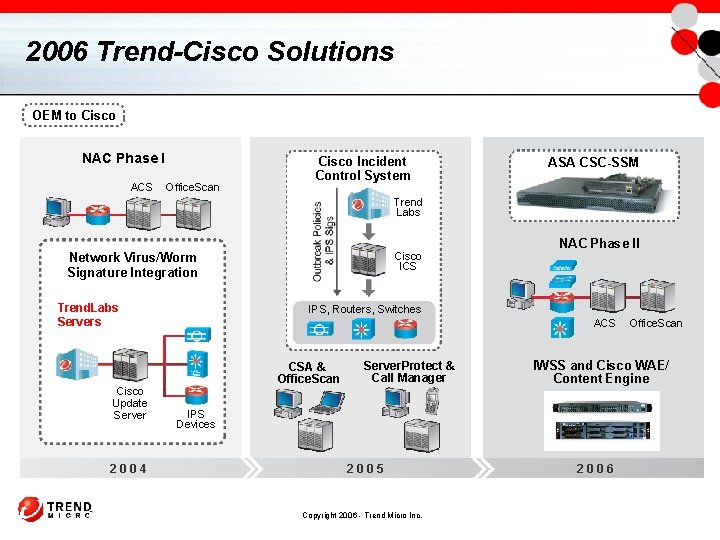 2006 Trend-Cisco Solutions OEM to Cisco NAC Phase I ACS Office. Scan Cisco Incident