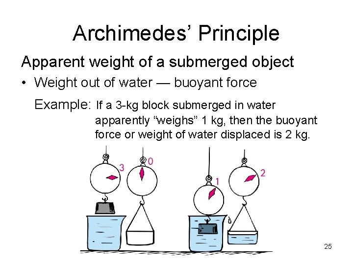 Archimedes' Principle Apparent weight of a submerged object • Weight out of water —
