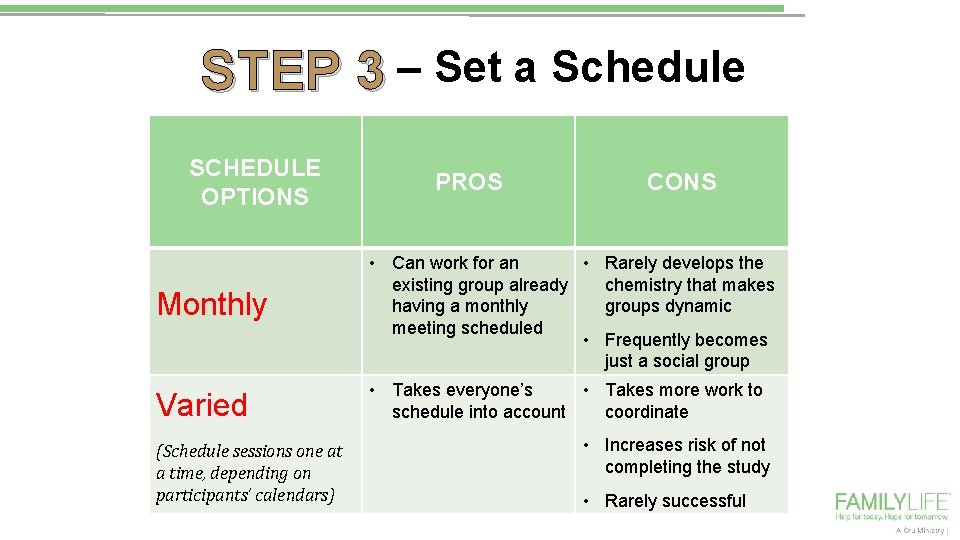 STEP 3 – Set a Schedule SCHEDULE OPTIONS PROS CONS Monthly • Can work