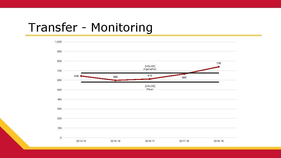 Transfer - Monitoring 1, 000 900 800 739 [VALUE] Aspiration 700 643 598 612