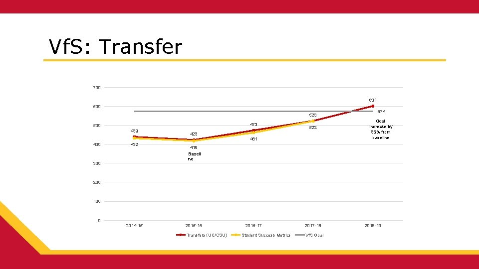 Vf. S: Transfer 700 601 600 523 473 500 439 522 423 461 400