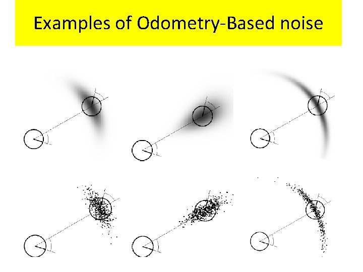 Examples of Odometry-Based noise