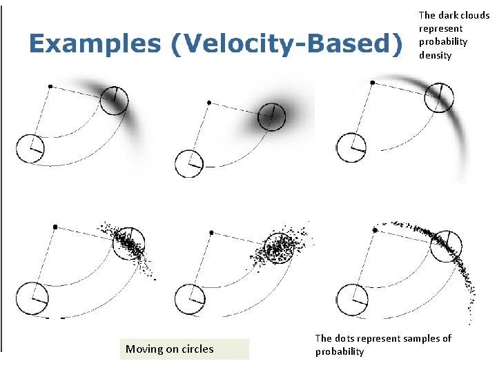 The dark clouds represent probability density Moving on circles The dots represent samples of