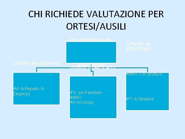 CHI RICHIEDE VALUTAZIONE PER ORTESI/AUSILI VALUTAZIONE AUSILI UTENTE RICOVERATO UTENTE IN STRUTTURA ATTIVAZIONE UTENTE
