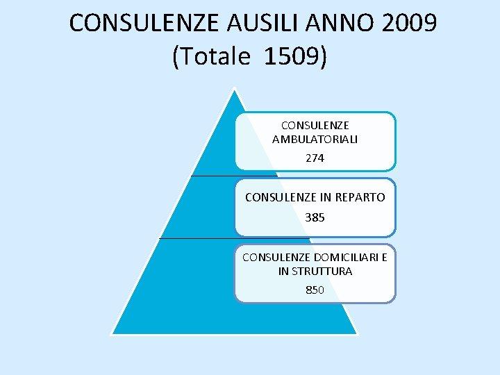 CONSULENZE AUSILI ANNO 2009 (Totale 1509) CONSULENZE AMBULATORIALI 274 CONSULENZE IN REPARTO 385
