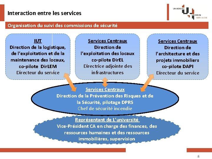 Interaction entre les services Organisation du suivi des commissions de sécurité IUT Direction de
