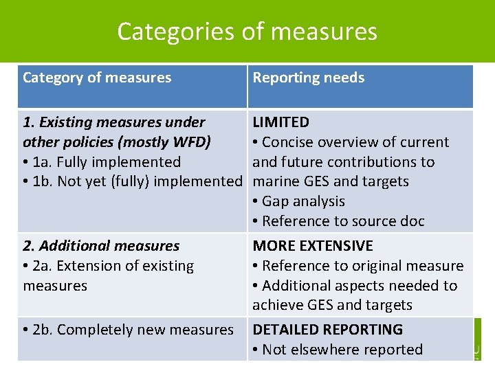 Categories of measures Category of measures Reporting needs 1. Existing measures under other policies
