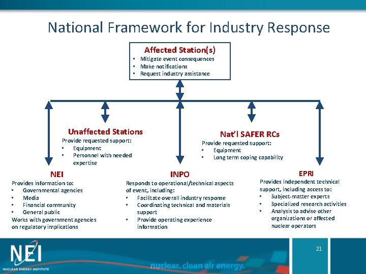 National Framework for Industry Response Affected Station(s) • Mitigate event consequences • Make notifications