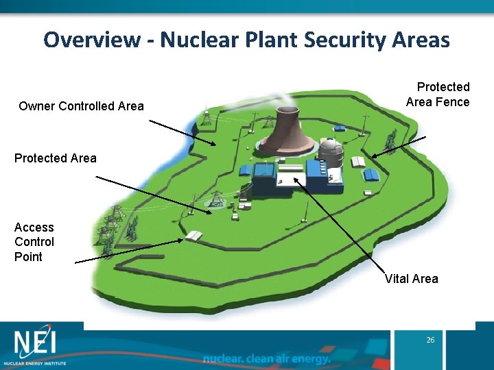Overview - Nuclear Plant Security Areas Owner Controlled Area Protected Area Fence Protected Area