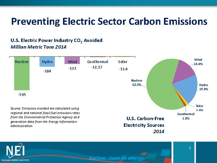 Preventing Electric Sector Carbon Emissions U. S. Electric Power Industry CO 2 Avoided Million
